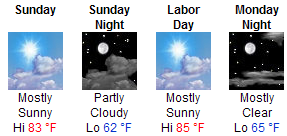 Labor Day Forecast 2009